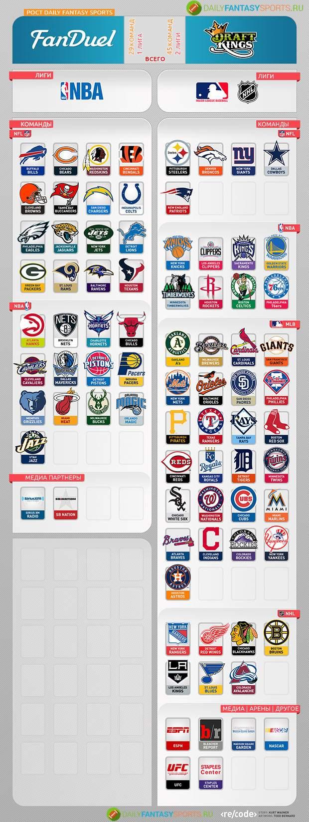 infografika-draftkings-fanduel-fentezi-sport-dfs-industriya