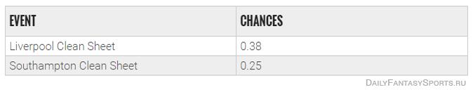 ispolzovanie-bukmekerskih-kotirovok-v-dejli-fentezi-futbole-clean-sheet-odds-1