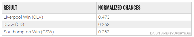 ispolzovanie-bukmekerskih-kotirovok-v-dejli-fentezi-futbole-win-normal-chances