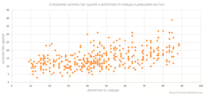 ispolzovanie-bukmekerskih-kotirovok-v-dejli-fentezi-futbole-win-odds-vs-shots-home
