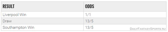 ispolzovanie-bukmekerskih-kotirovok-v-dejli-fentezi-futbole-win-odds