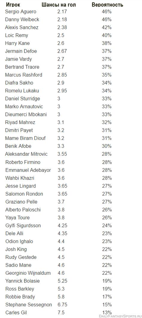 prognozy-bukmekerov-na-32-nedelyu-v-apl-shansy-gol-EPL