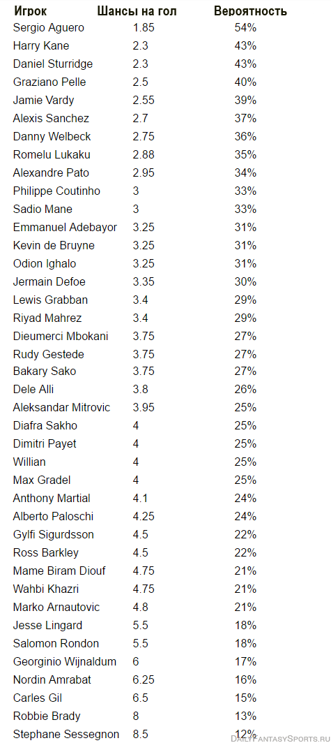 prognozy-bukmekerov-na-33-nedelyu-v-apl-shansy-gol-EPL