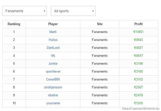 DFStats-obzor-servisa-statistika-daily-fantasy-sports-leaderboard
