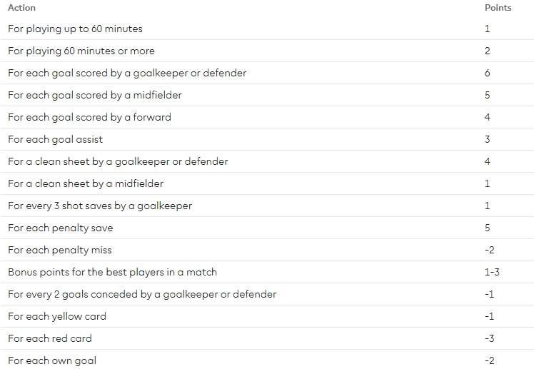 Начисление очков в fantasy premier league