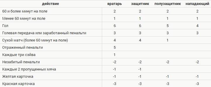 nachisleniye-fentezi-ochkov-fentezi-futbol-sports-ru